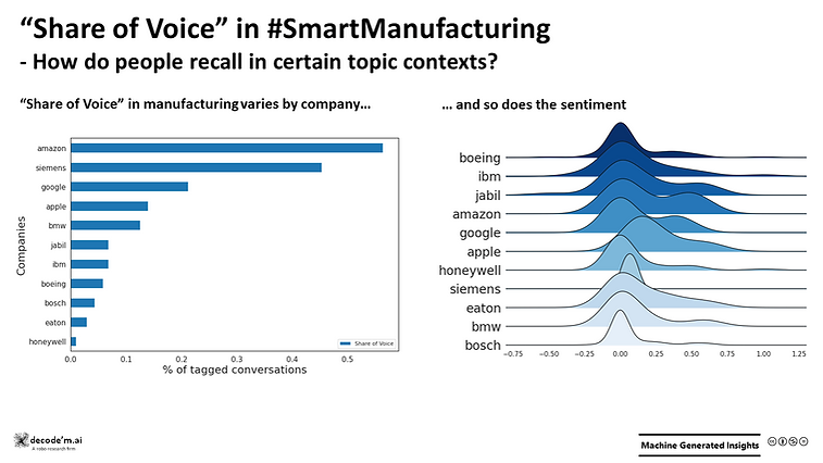 Share Of Voice SmartManufacturing