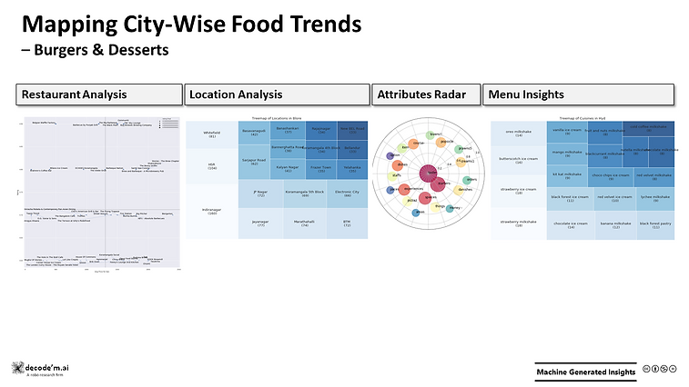 Mapping City-Wise Food Trends