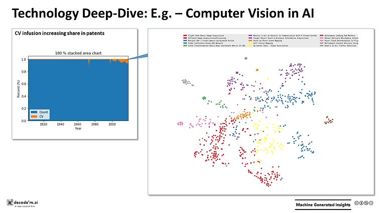 Technology Deep-Dive: E.g. Computer Vision