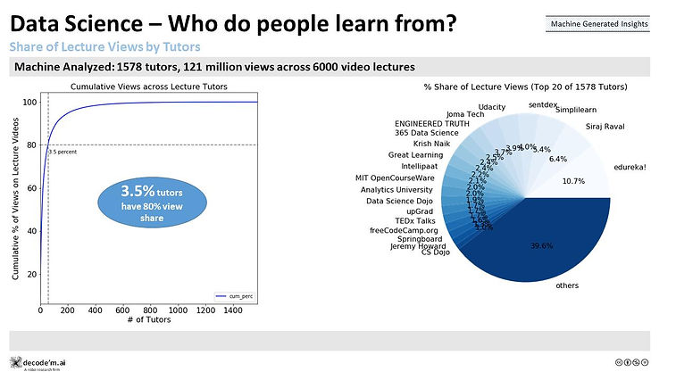 Data Science - Who do people learn from?