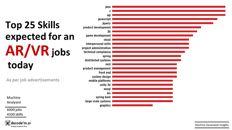 Top 25 skills expected for AR VR jobs today