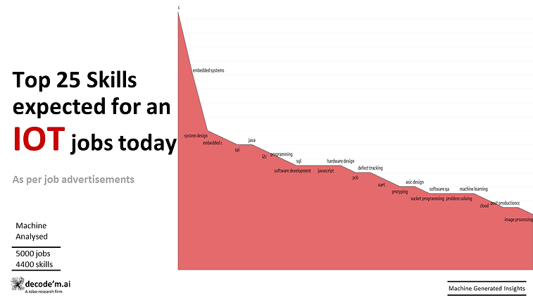 Top 25 skills expected for IOT jobs today