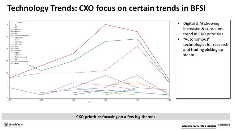 Technology Trends - BFSI CXO Focus