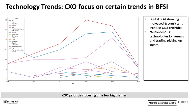 Technology Trends - BFSI CXO Focus