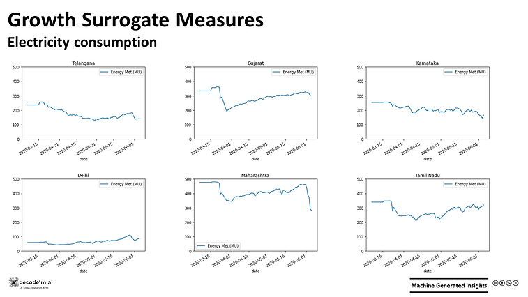 Growth Surrogate Measures - Elec