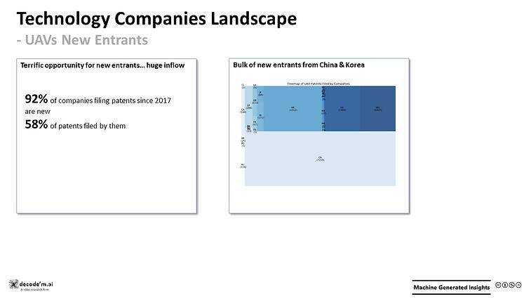 Technology Companies Landscape (Patents) -UAVs