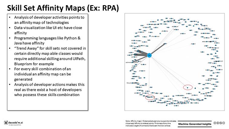 Skill Set Affinity Maps (Ex: RPA)