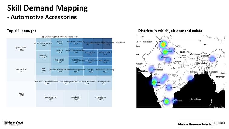 Skill Demand Mapping