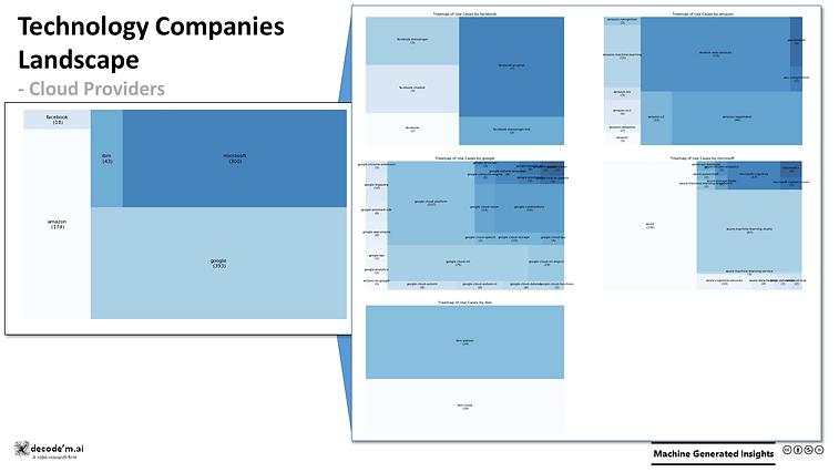 Technology Companies Landscape - cloud