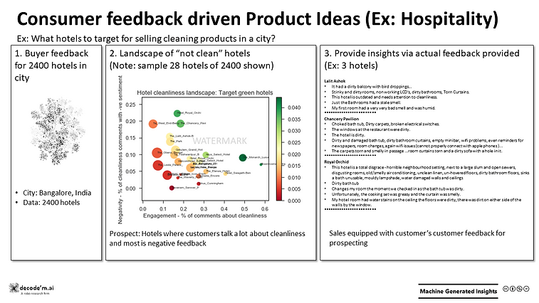 Consumer feedback driven Product Ideas