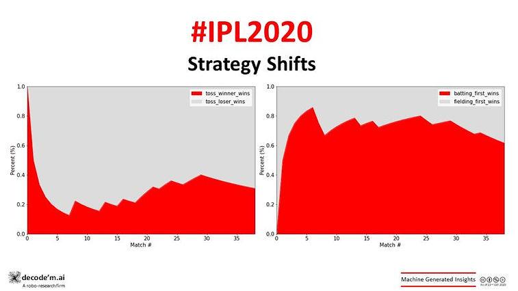 IPL 2020 KKR vs RCB trends