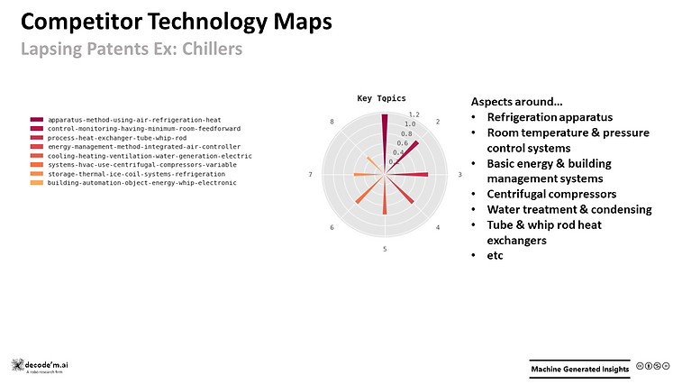 Competitor Technology Maps - lapsing patents