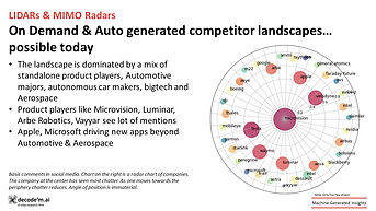 Generating competitor landscapes can be codified