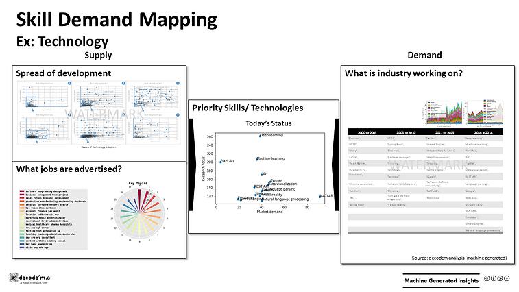 Skill Demand Mapping - Tech