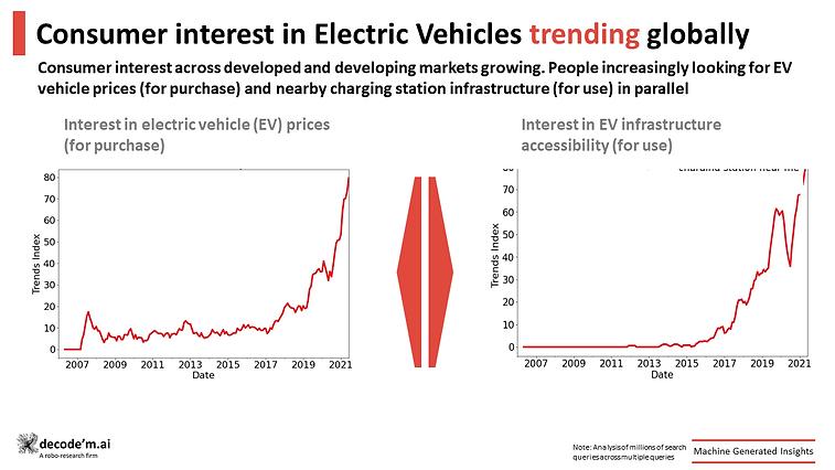 Consumer interest in EV is trending