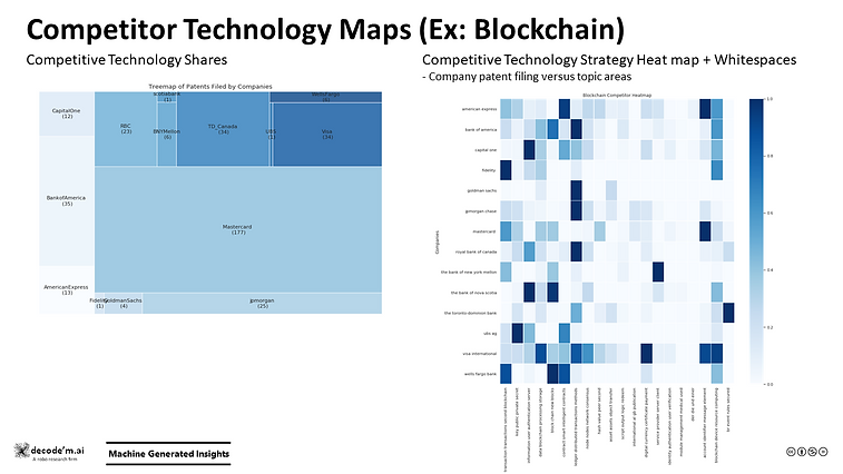 Competitor Technology Maps