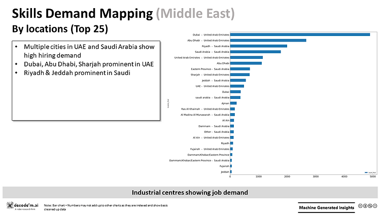 Skill Demand Mapping - location