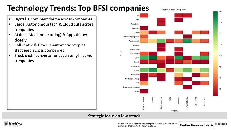 Technology Trends - BFSI across companies