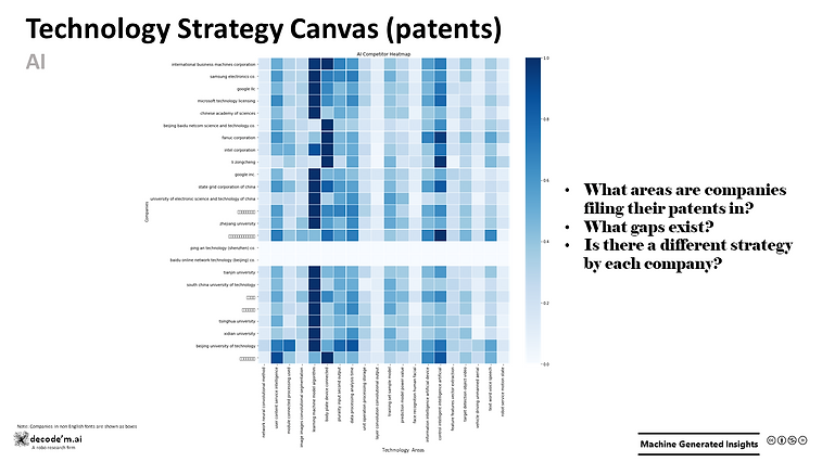 Technology Strategy Canvas (patents)