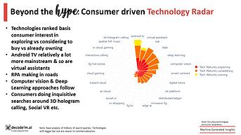 Consumer-driven tech radar
