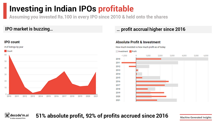 Investing in Indian IPOs is profitable