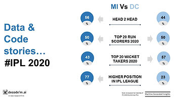 IPL 2020 MI vs DC trends