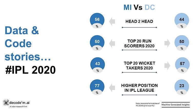 IPL 2020 MI vs DC trends