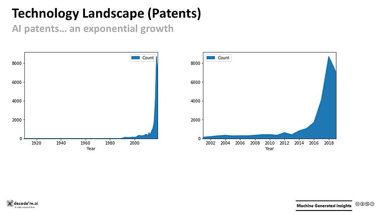 Technology Landscape (Patents) - AI