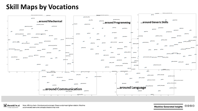 Skill Maps by Vocations