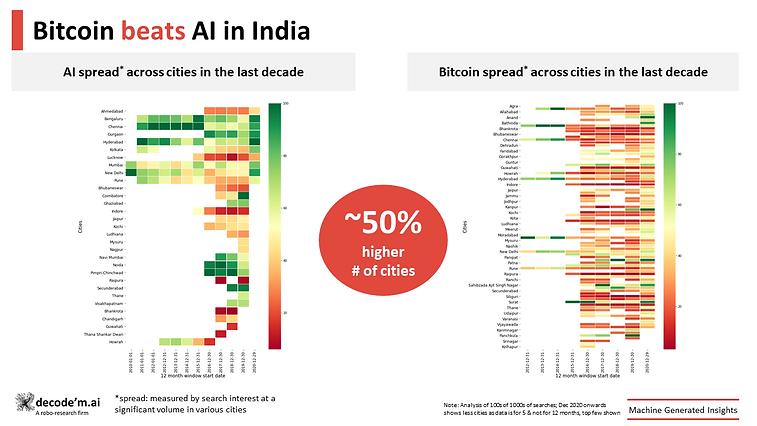 Bitcoin beats AI in India