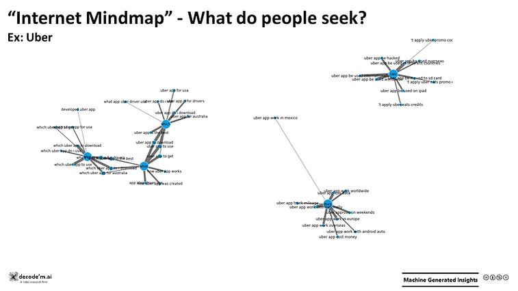 Internet Mindmap