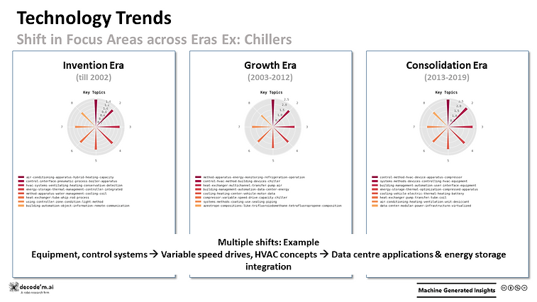 Technology Trends - Chillers focus shift