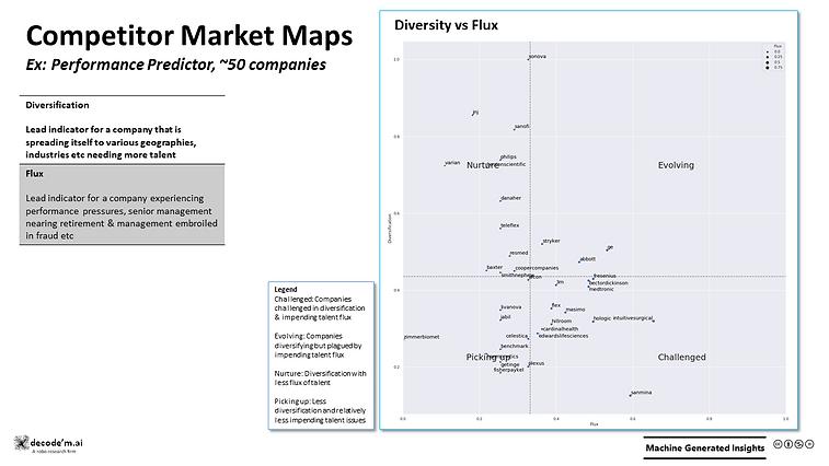 Competitor Market Maps - Performance Predictor