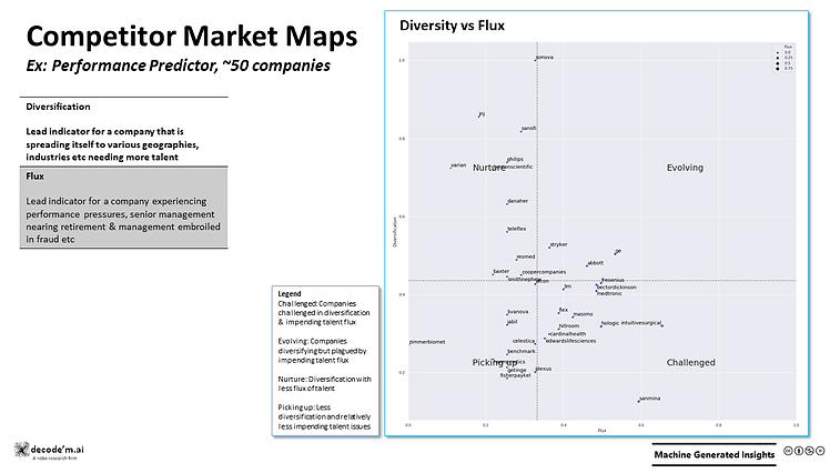 Competitor Market Maps - Performance Predictor