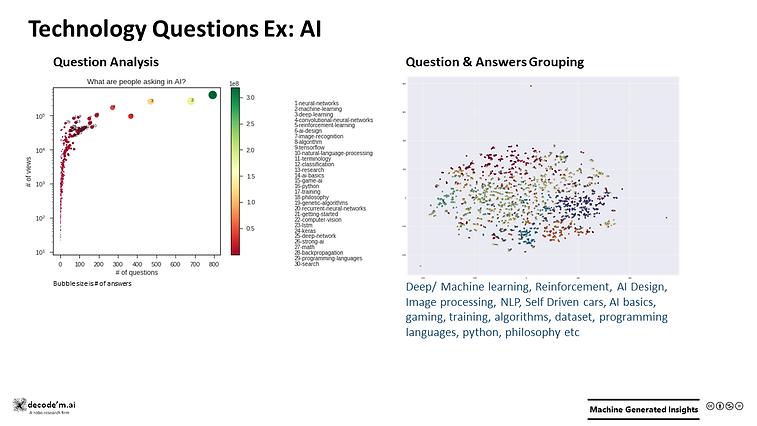 Technology Questions - AI