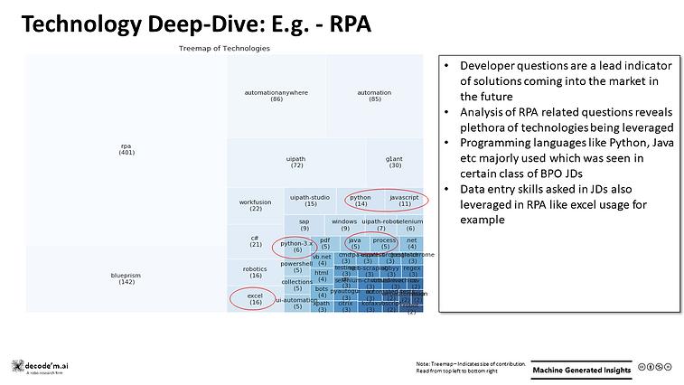 Technology Deep-Dive: E.g. RPA