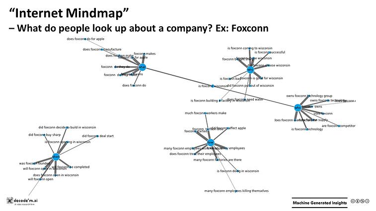 Internet Mindmap Foxconn
