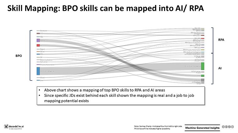 Skill Mapping: BPO to AI/RPA