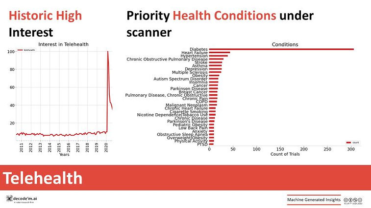 Telehealth: bringing in the healthcare efficiencies!