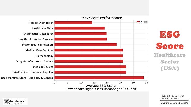 ESG Score in health sector