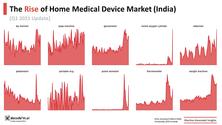 Unprecedented highs in the home devices market