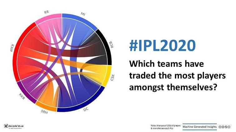 IPL trades