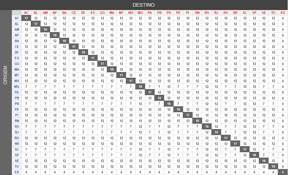 Tabela de Alíquotas do ICMS Interestadual.