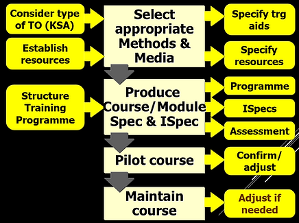 Instructional design using the Defence Systems Approach to Training