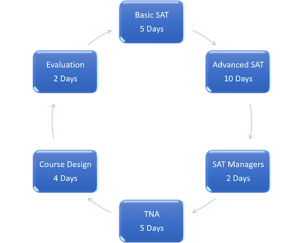 Defence Systems Approach to Training DSAT courses