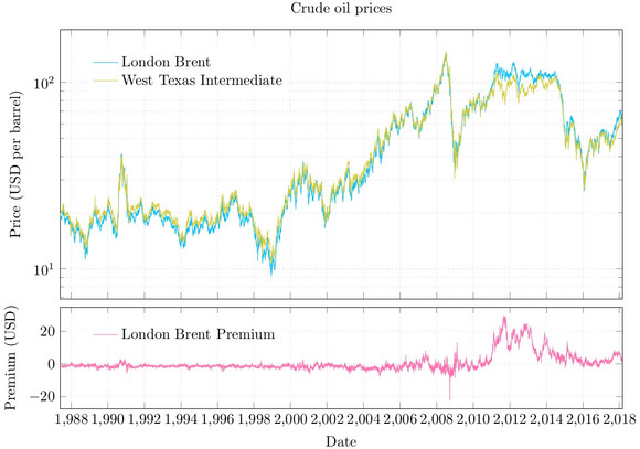 Oil prices and basis risk