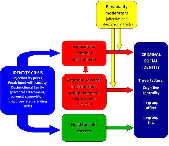 the development of criminal social identity Action against corruption, economic fraud & identity-related crime (2012 – 2015) 3 september 2012 prepared by ceb/dta countering corruption by.