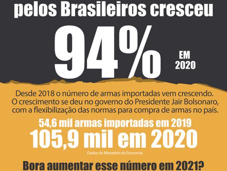 Importação brasileira teve alta de 94% e bate recorde em 2020⠀