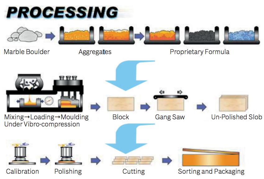 Procedure of Compress Marble
