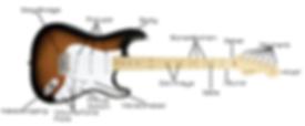 Elektro Gitarre Erklärung! Wir sehen eine e-Gitarre bei der die einzelnen Bestandteile bezeichnet sind!